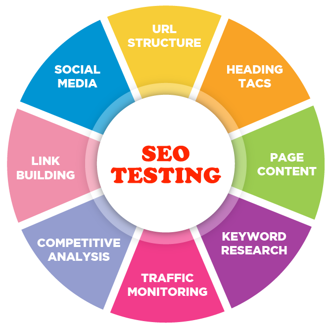 I will Do Website complete Testing